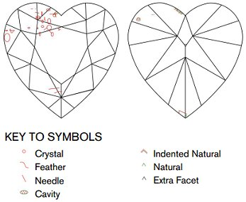 Heart-shaped Diamond Imperfections