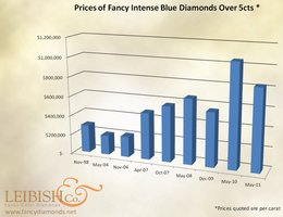 Fancy Intense Blue Prices over 5 carat