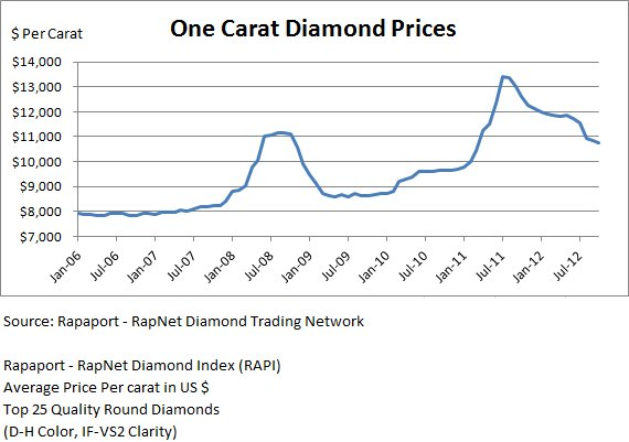 Rapaport 1-carat Colorless Graph
