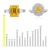 Vivid Yellow diamond profit comparison