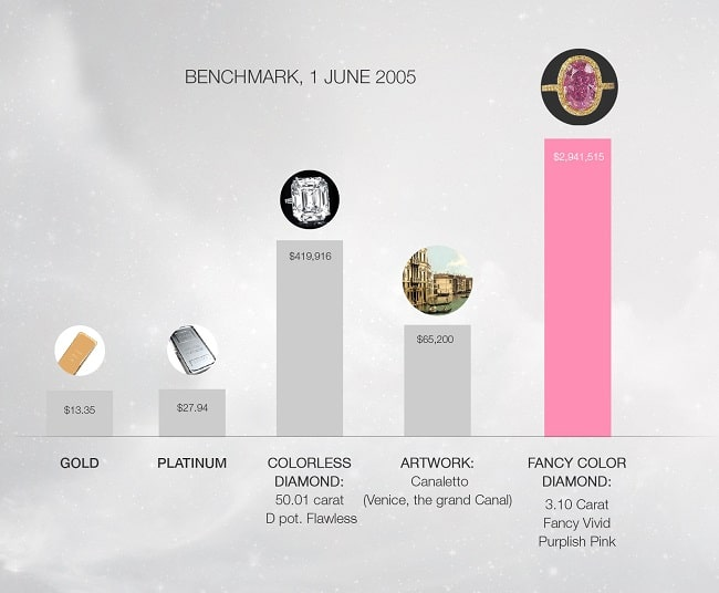 Concentration of Wealth in Diamonds - Benchmark: 1 June 2005