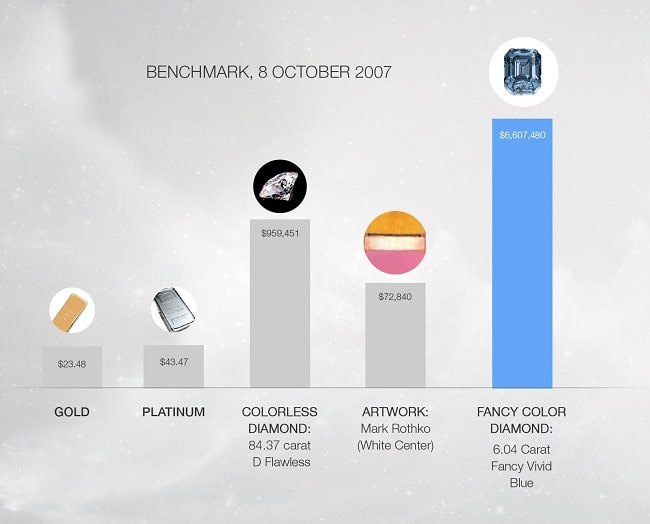 Concentration of Wealth in Diamonds - Benchmark: 8 October 2007