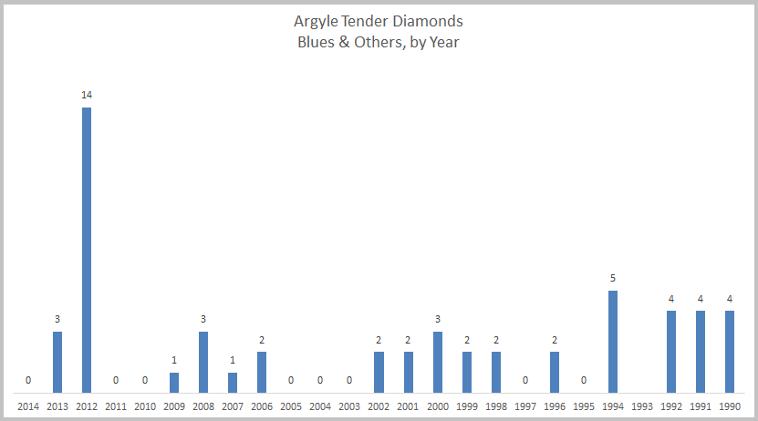 Argyle Tender Diamonds Blues & Others, by Year