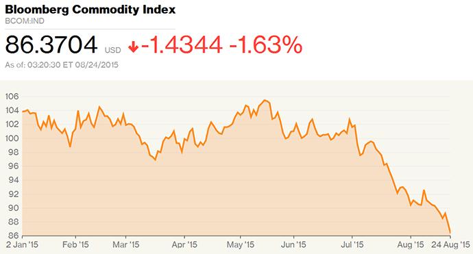 Bloomberg Commodity Index - Aug 2015
