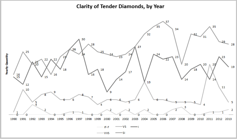 Clarity of Tender Diamonds, by Year