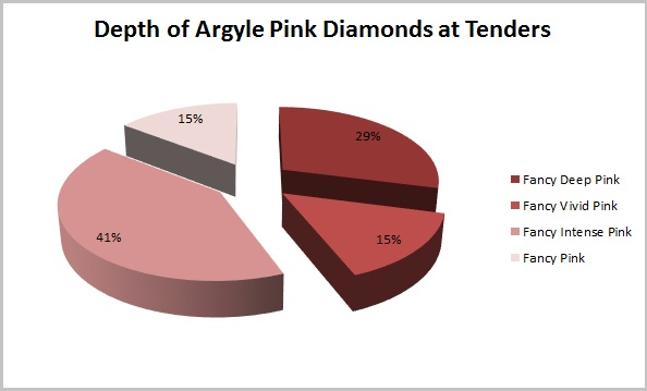 Depth of Argyle Pink Diamonds at Tenders