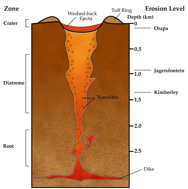 Schematic diagram of a volcanic pipe