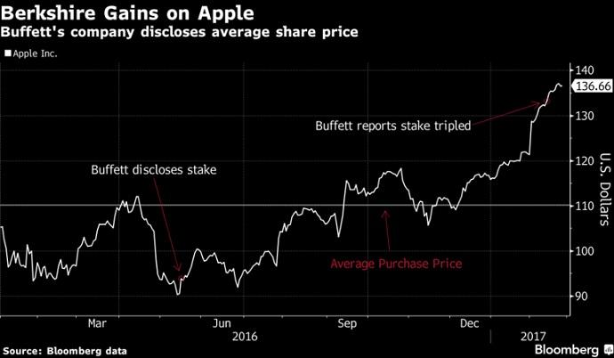 Berkshire Gains on Apple 2017