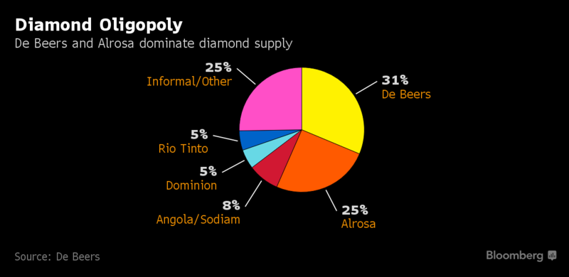 Bloomberg Diamond Oligopoly July 2017