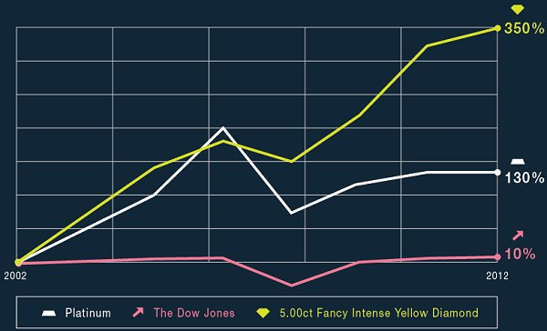 Fancy Yellow Diamonds compared to other investment trends