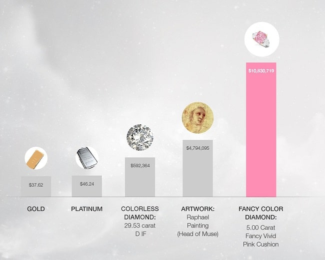 Concentration of Wealth in Diamonds - Benchmark: 1 December 2009