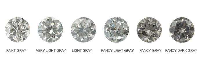The official gray diamond intensity scale