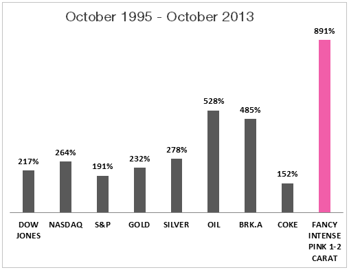 nvestment increases between October 1995 - October 2013