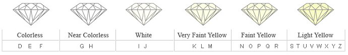 The colorless diamond scale