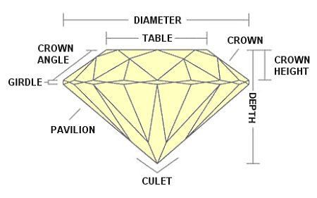Various Diamond Dimensions